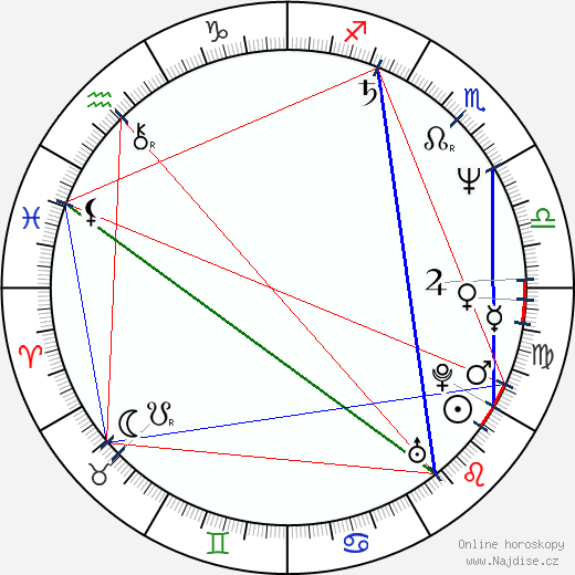 Tamás Sas wikipedie wiki 2017, 2018 horoskop