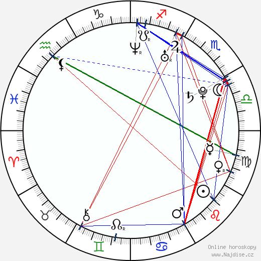 Táňa Pauhofová wikipedie wiki 2018, 2019 horoskop