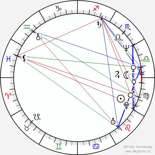 Táňa Radeva wikipedie wiki 2018, 2019 horoskop