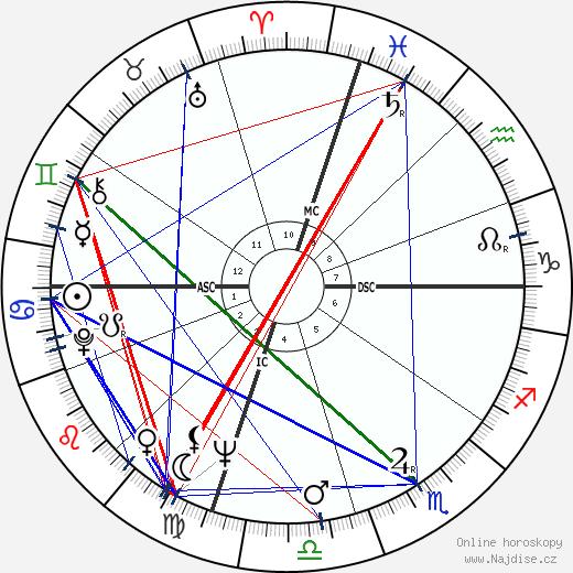 Tändzin Gjamccho - Dalailáma XIV wikipedie wiki 2018, 2019 horoskop