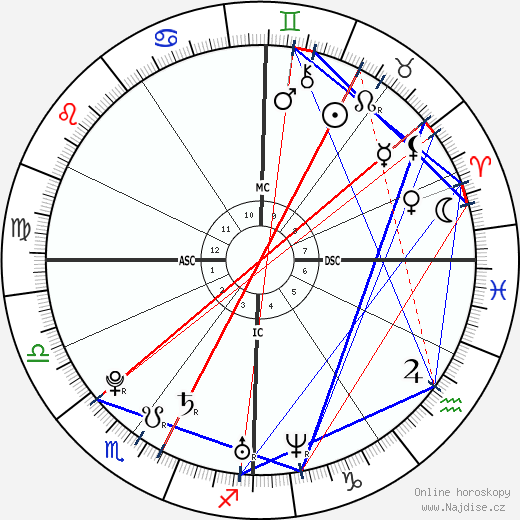 Tania Cagnotto wikipedie wiki 2018, 2019 horoskop