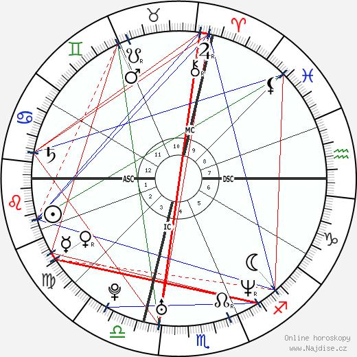 Tania Zamparo wikipedie wiki 2019, 2020 horoskop