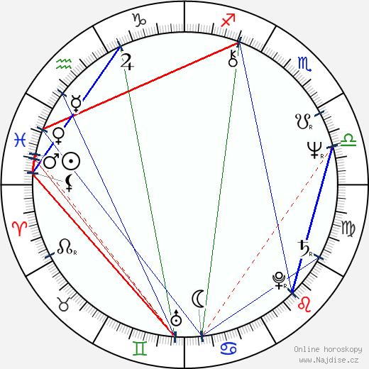 Tapani Kansa wikipedie wiki 2017, 2018 horoskop