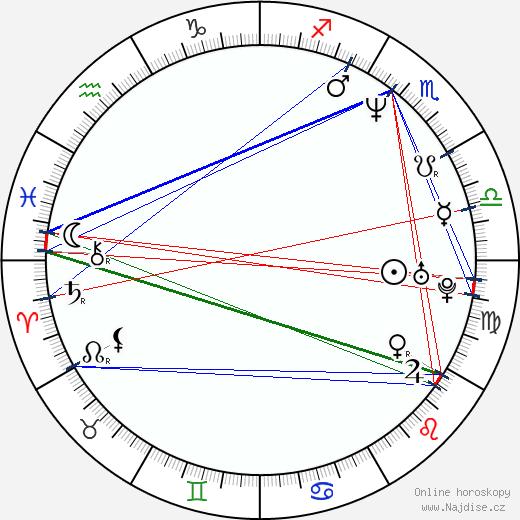 Tara Fitzgerald wikipedie wiki 2019, 2020 horoskop