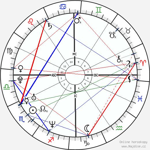 Tara Reid wikipedie wiki 2018, 2019 horoskop