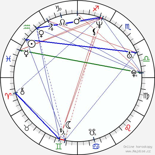 Tara Strong wikipedie wiki 2020, 2021 horoskop