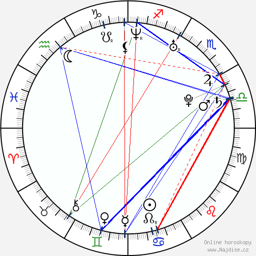 Tarah Paige wikipedie wiki 2018, 2019 horoskop