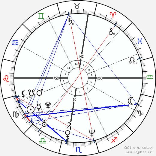 Taraji P. Henson wikipedie wiki 2019, 2020 horoskop