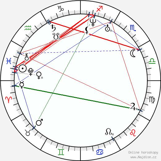 Taras Ševčenko wikipedie wiki 2019, 2020 horoskop
