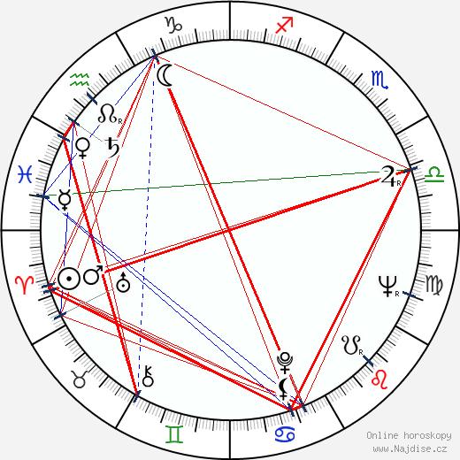 Tasko Nacic wikipedie wiki 2018, 2019 horoskop
