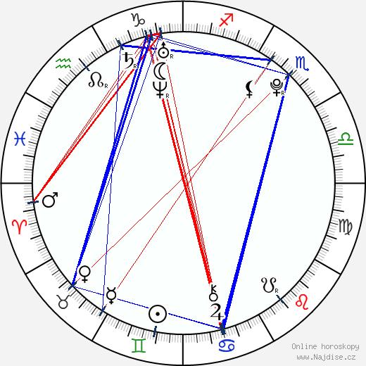 Taťána Krchovová wikipedie wiki 2018, 2019 horoskop