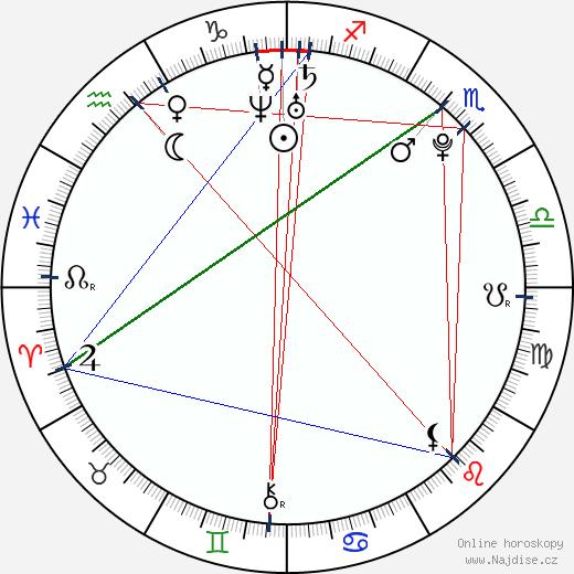 Taťána Kuchařová Gregor wikipedie wiki 2018, 2019 horoskop