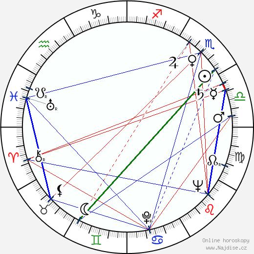 Taťána Vavřincová wikipedie wiki 2019, 2020 horoskop