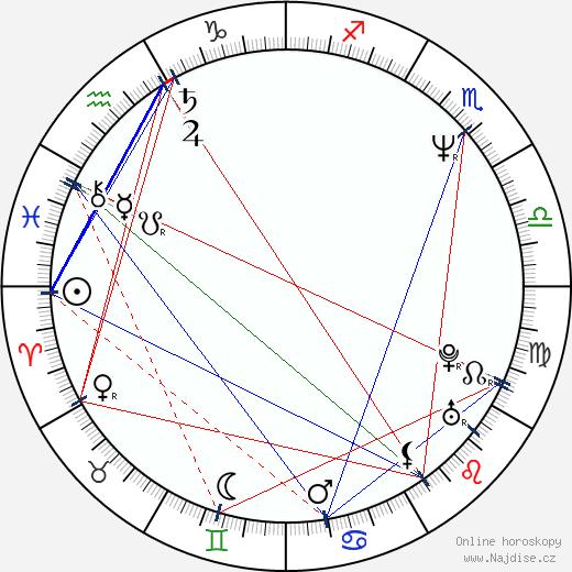 Tatiana Kulíšková wikipedie wiki 2020, 2021 horoskop