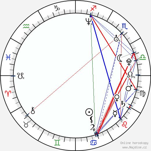Tatiana Vilhelmová wikipedie wiki 2018, 2019 horoskop