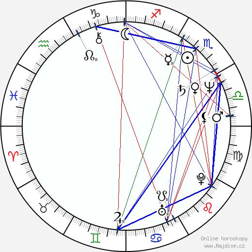 Taťjana Medvecká wikipedie wiki 2019, 2020 horoskop