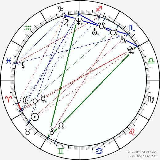 Taylor Cole wikipedie wiki 2020, 2021 horoskop