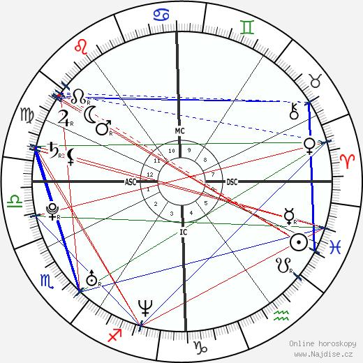 Taylor Twellman wikipedie wiki 2020, 2021 horoskop