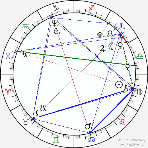 Taylor Ware wikipedie wiki 2018, 2019 horoskop