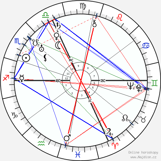 Tazio Nuvolari wikipedie wiki 2018, 2019 horoskop