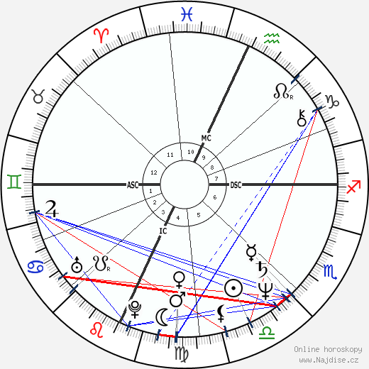 Tchéky Karyo wikipedie wiki 2020, 2021 horoskop