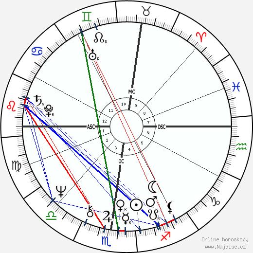 Ted Bundy wikipedie wiki 2018, 2019 horoskop