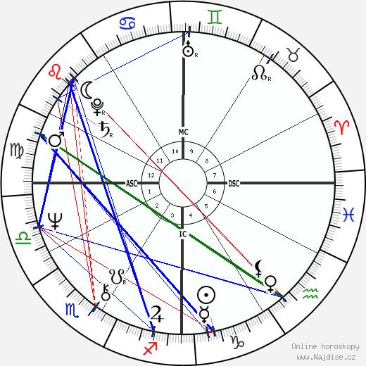 Ted Danson wikipedie wiki 2018, 2019 horoskop