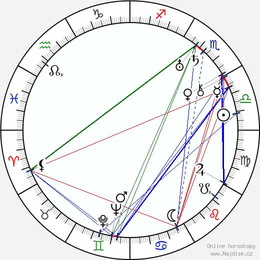 Ted Healy wikipedie wiki 2017, 2018 horoskop