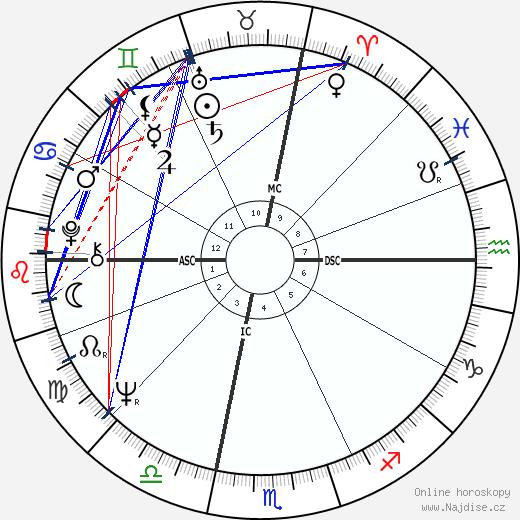 Ted Kaczynski wikipedie wiki 2017, 2018 horoskop