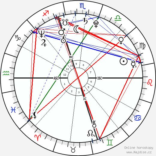 Ted Ligety wikipedie wiki 2017, 2018 horoskop