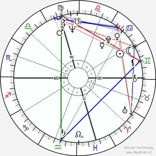 Ted Rabouin wikipedie wiki 2018, 2019 horoskop