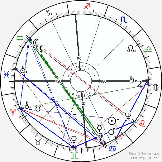 Ted Schroeder wikipedie wiki 2018, 2019 horoskop
