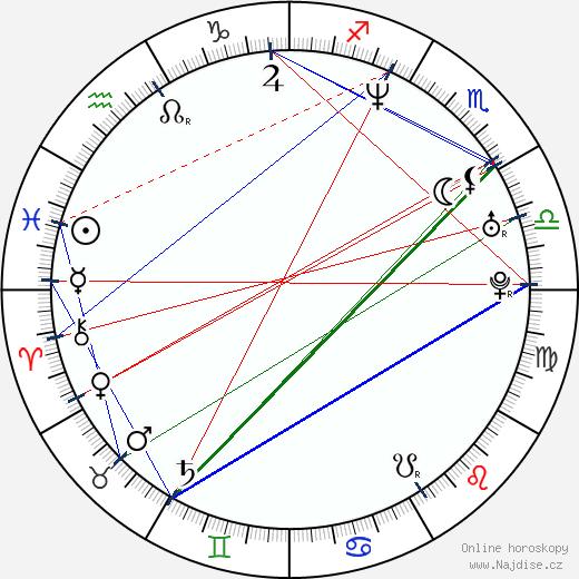 Ted Skjellum wikipedie wiki 2018, 2019 horoskop