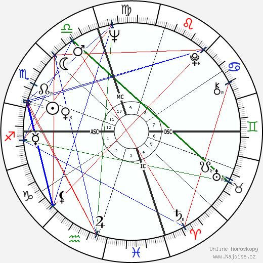 Ted Turner wikipedie wiki 2018, 2019 horoskop