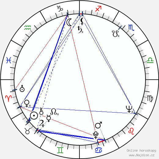 Ted V. Mikels wikipedie wiki 2019, 2020 horoskop
