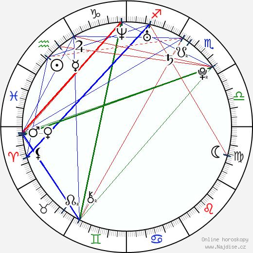 Tegan Moss wikipedie wiki 2019, 2020 horoskop