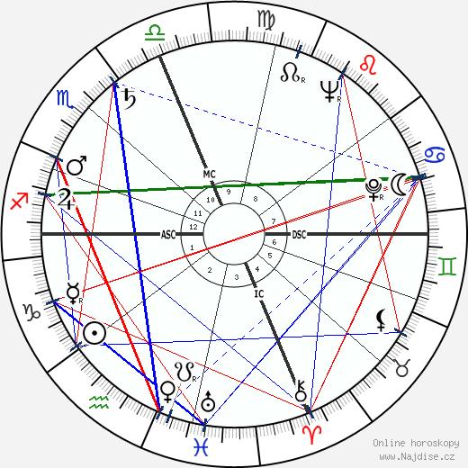 Telly Savalas wikipedie wiki 2017, 2018 horoskop