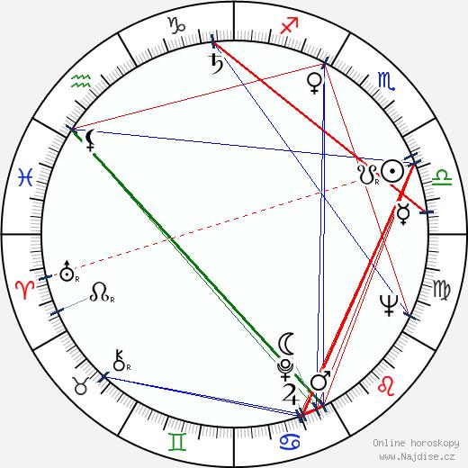 Tera Fabiánová wikipedie wiki 2018, 2019 horoskop