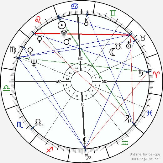 Terence Stamp wikipedie wiki 2020, 2021 horoskop