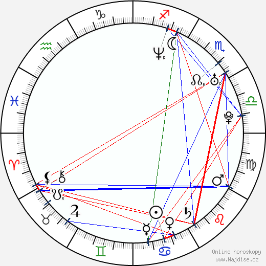 Teresa Fabik wikipedie wiki 2017, 2018 horoskop