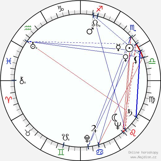 Teresa Wright wikipedie wiki 2019, 2020 horoskop