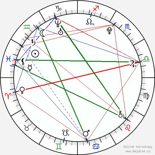 Tereza Blažková wikipedie wiki 2017, 2018 horoskop