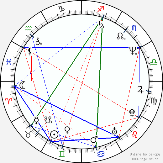 Tereza Boučková wikipedie wiki 2020, 2021 horoskop
