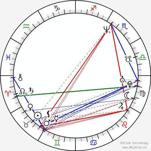 Tereza Brodská wikipedie wiki 2020, 2021 horoskop