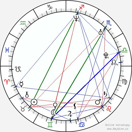 Tereza Duchková wikipedie wiki 2019, 2020 horoskop