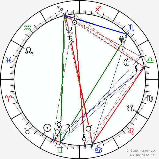 Tereza Fajksová wikipedie wiki 2018, 2019 horoskop