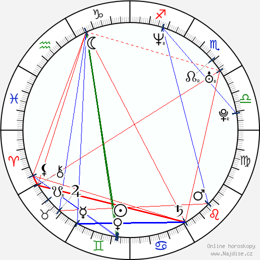Tereza Kostková wikipedie wiki 2018, 2019 horoskop