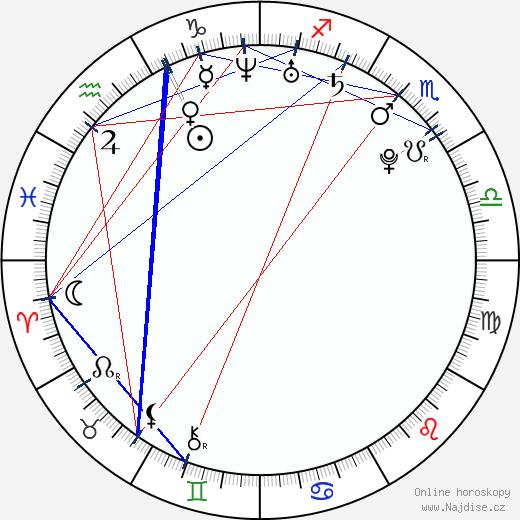 Tereza Kučerová wikipedie wiki 2020, 2021 horoskop