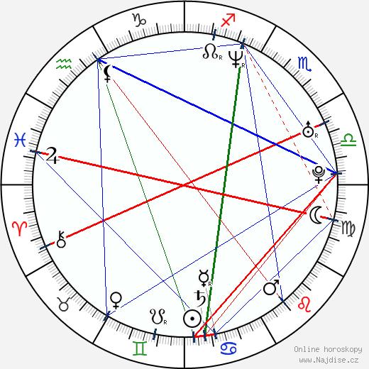 Tereza Pergnerová wikipedie wiki 2017, 2018 horoskop