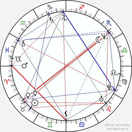 Tereza Pokorná-Herzová wikipedie wiki 2020, 2021 horoskop